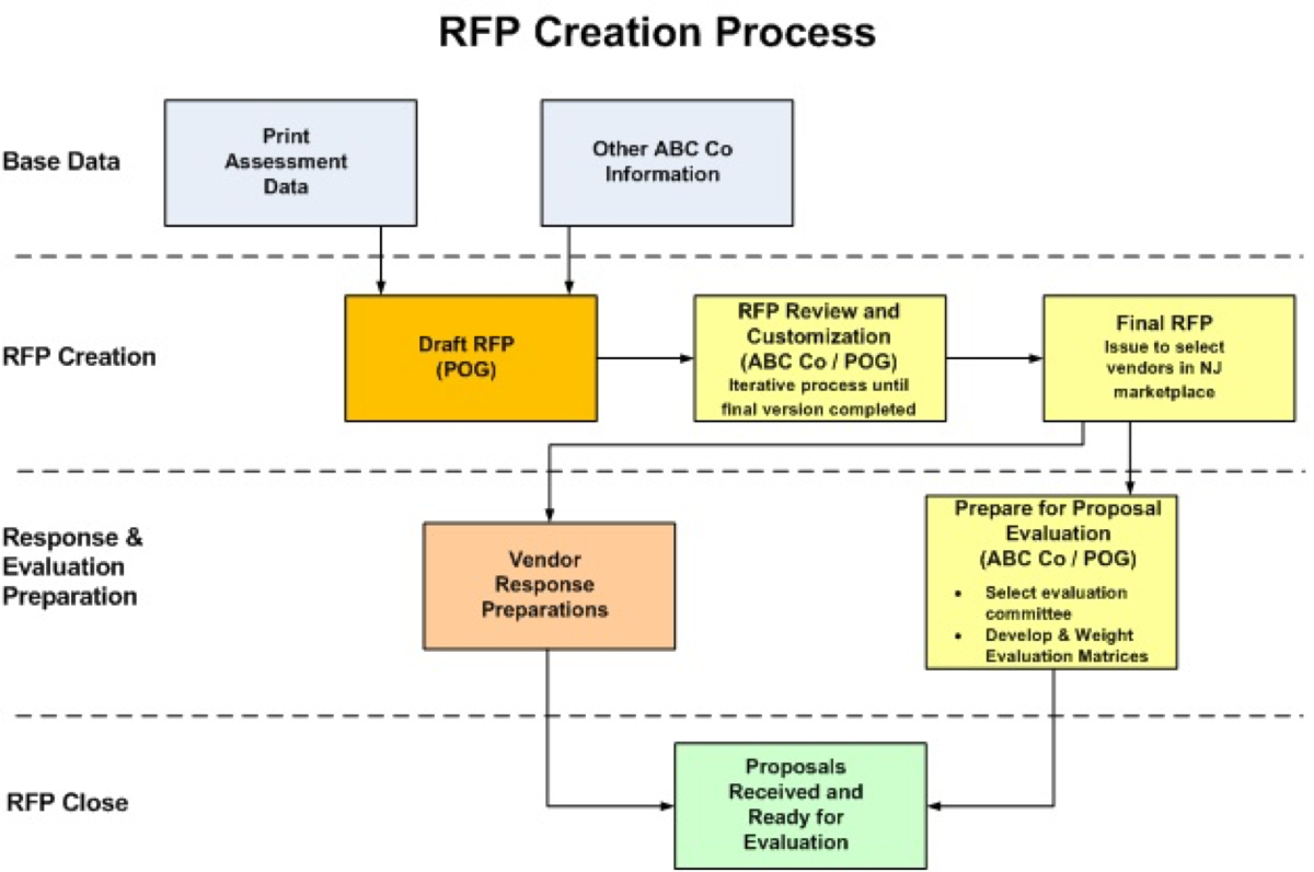 rfp creation process